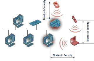 مفاهیم شبكه های Bluetooth