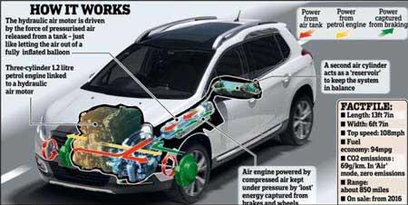 ساخت خودروی هیبریدی با سوخت هوا