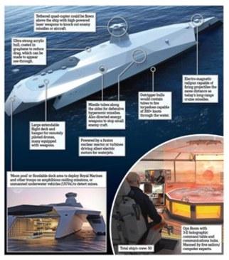 ناوگان های جنگی برای سال 2050 (+عکس)