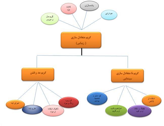 دوره گریم در مجتمع فنی تهران
