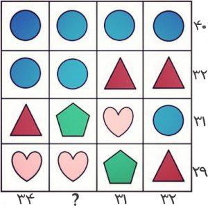سنجش هوش جالب « ارزش عددی شکل ها »