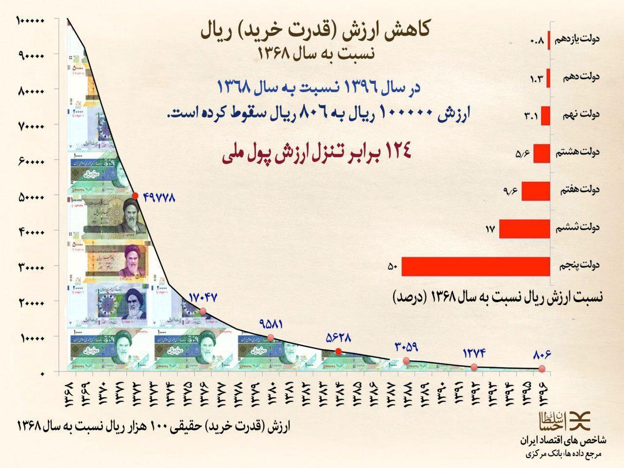 قدرت خرید 10 هزار تومان سال 1368 با چه مقدار الان ؟