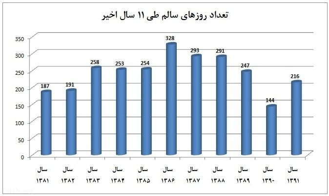 نگاهی به روزهای سالم و ناسالم تهران