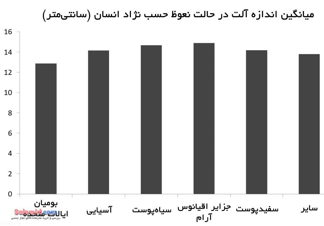 اطلاعاتی در مورد اندازه طبیعی و نرمال آلت تناسلی مردان + نمودار