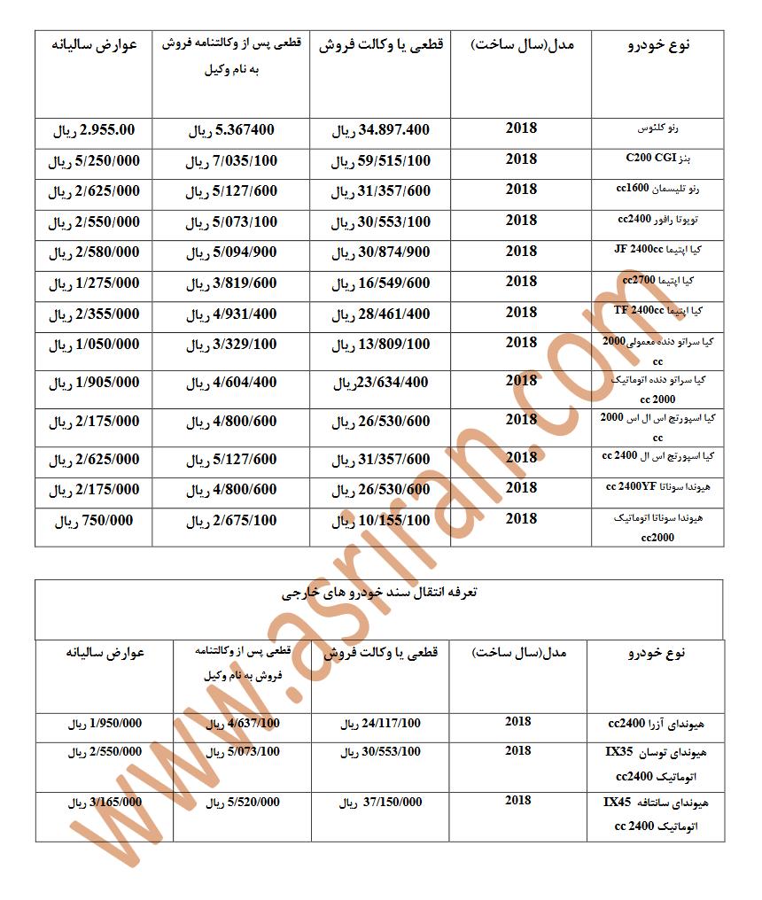 اعلام هزینه های انتقال سند خودروهای وارداتی در کشور