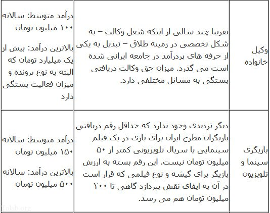 نکات مهم در مورد پیدا کردن شغل مناسب + شغل پردرآمد در ایران