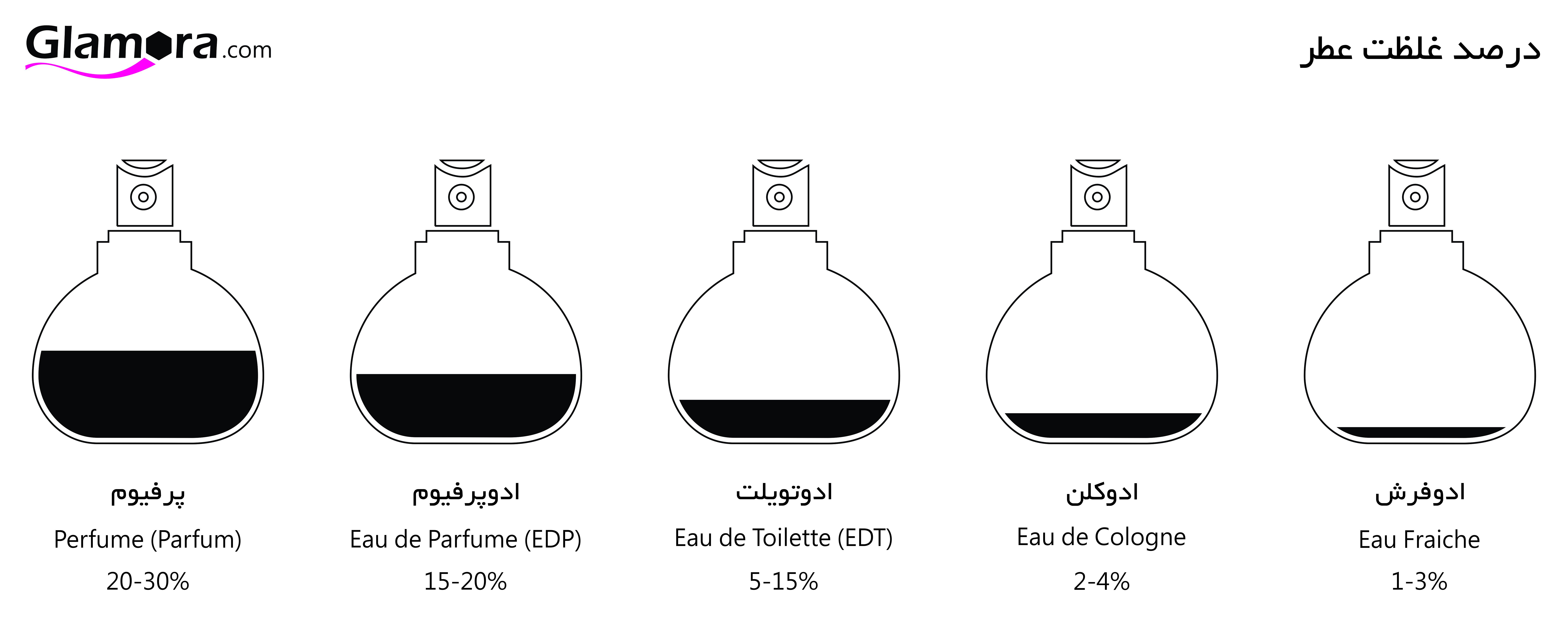 چطور عطر و ادکلن اصل و اورجینال بخریم؟