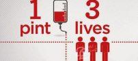 به مناسبت 14 ژوئن روز جهانی اهدای خون