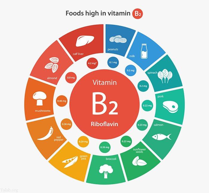 زمان مناسب مصرف قرص ویتامین B1-300 | فواید و مضررات ویتامین ب 1