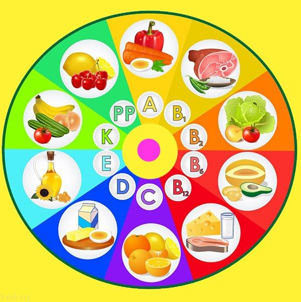 بهترین زمان مناسب مصرف انواع ویتامین و کلسیم و امگا 3