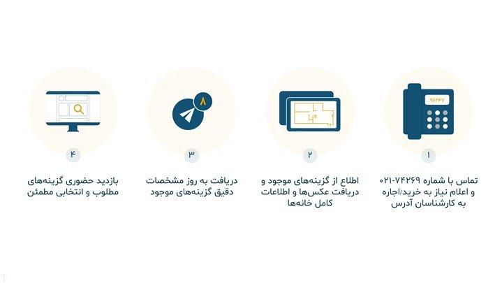 راهاندازی سامانه تلفنی آدرس برای خرید یا اجاره خانه در تهران