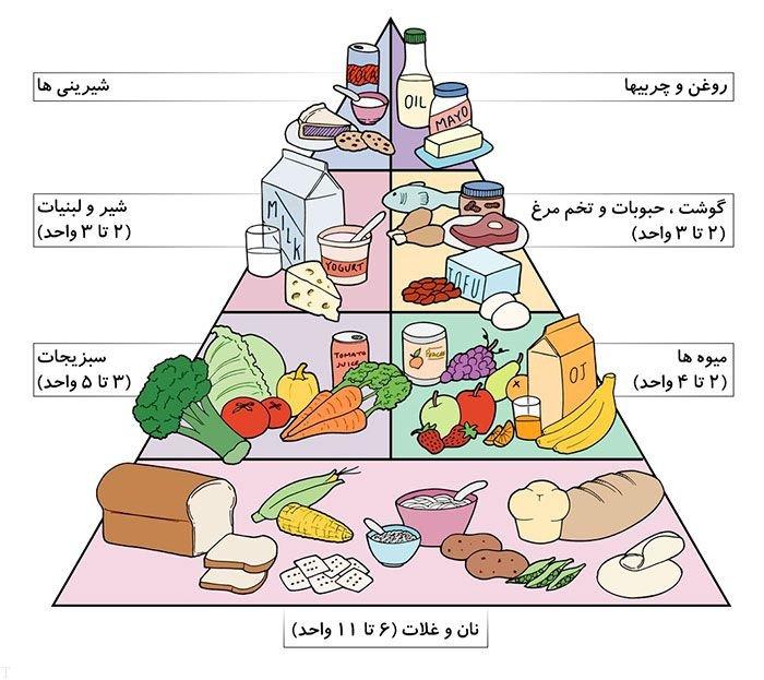 چگونه در ماه مبارک رمضان تشنه و گرسنه نشویم؟
