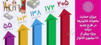 یارانه نقدی ۵۵ هزار تومان افزایش مییابد! (عکس)