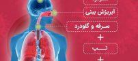علایم ویروس کشنده کرونا + روش های جلوگیری از ابتلا به ویروس کرونا