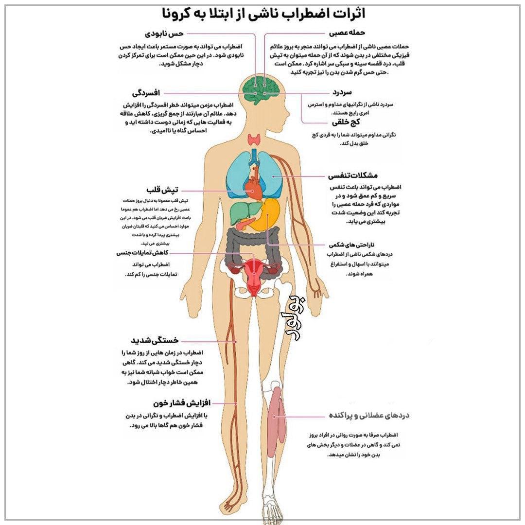 توصیه هایی برای تسکین علائم کرونا ویروس