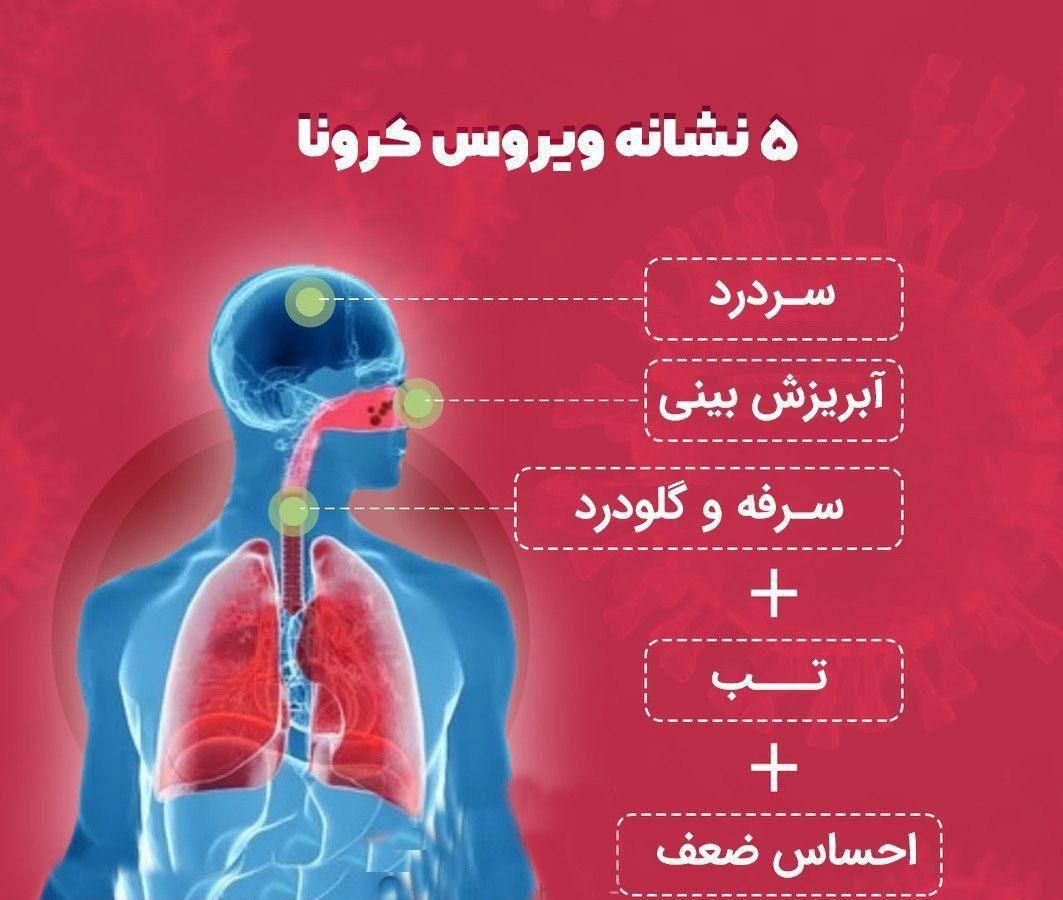 تفاوت الرژی فصلی با کرونا ویروس (کووید-19)